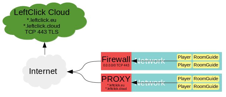 Network flow settings