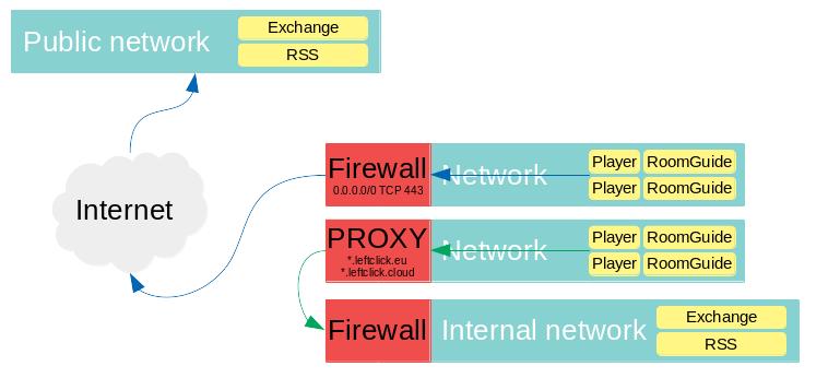 Connection flow to internal/external data